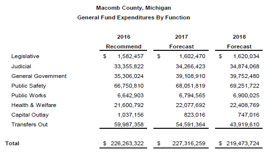 General Fund Expenditures By Function 2016.PNG